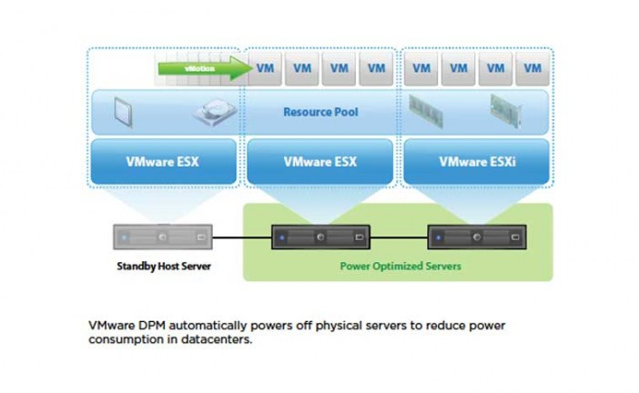 معرفی تکنولوژی مجازی سازی VMware DRS و VMware DPM – قسمت دوم(پایانی)
