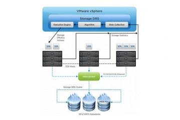 معرفی و بررسی VMware SDRS – قسمت اول