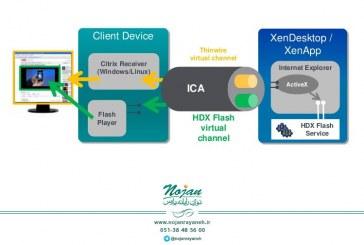 بهینهسازی عملکرد برنامه و دسکتاپ مجازی با تکنولوژی HDX – قسمت اول