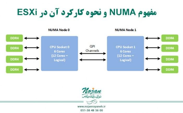 مفهوم NUMA و نحوه کارکرد آن در ESXi- قسمت اول