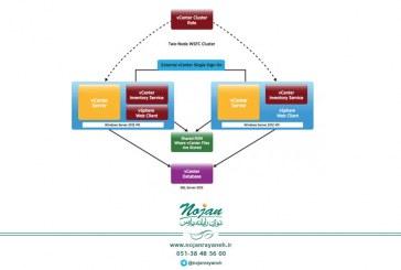 معرفی VMware vCenter Server High Availability – قسمت دوم (پایانی)