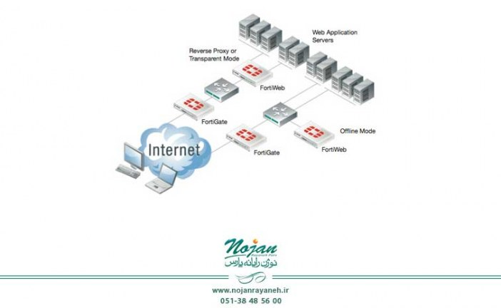 مفهوم WAF و بررسی قابلیت های FortiWeb – قسمت اول