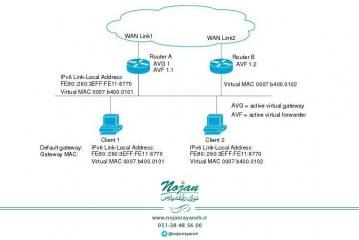 GLBP یا Gateway Load Balancing Protocol – قسمت اول