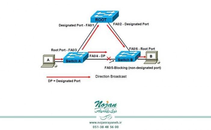 پیشگیری از Loop در شبکه با استفاده از پروتکل درخت پوشای سریع (RSTP)