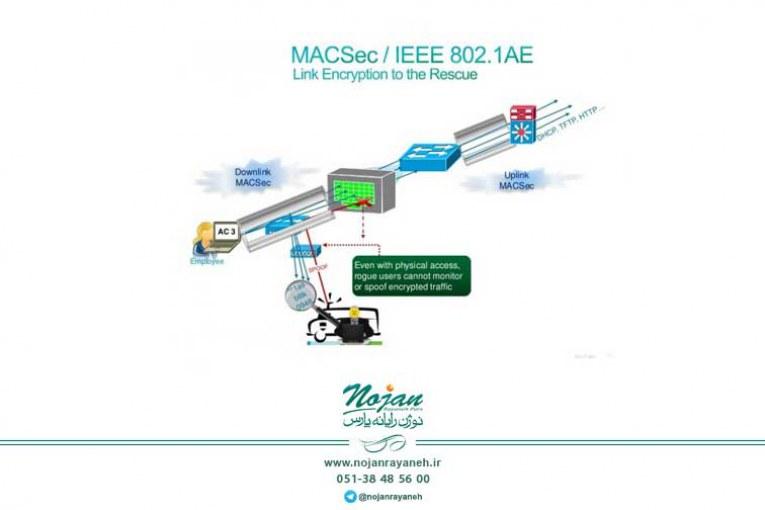 قابلیتهای Media Access Control Security یا MACsec
