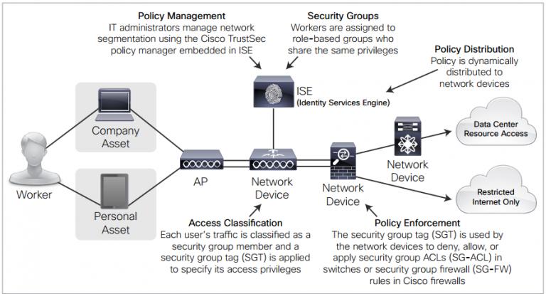 بخشبندی مبتنی بر Policy در شبکه با Cisco TrustSec