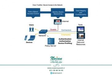 بخشبندی مبتنی بر Policy در شبکه، با استفاده از Cisco TrustSec
