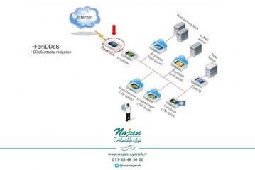 کاربرد تجهیزات FortiDDoS برای جلوگیری از حملات DDoS – قسمت دوم (پایانی)
