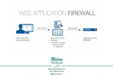 کاربرد Web Application Firewall برای محافظت از برنامههای تحت وب – قسمت اول