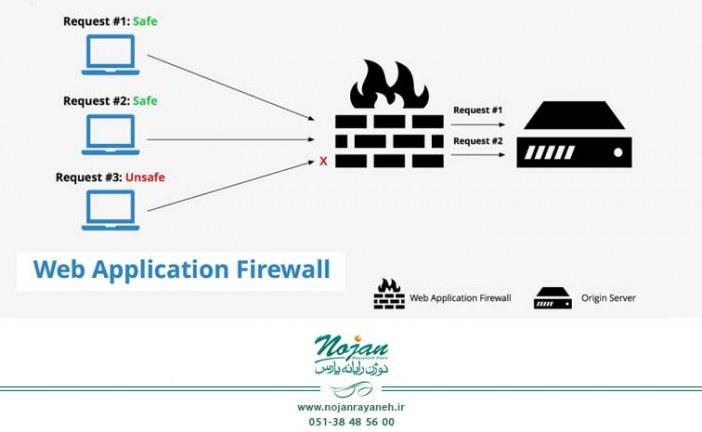 کاربرد Web Application Firewall برای محافظت از برنامههای تحت وب – قسمت دوم